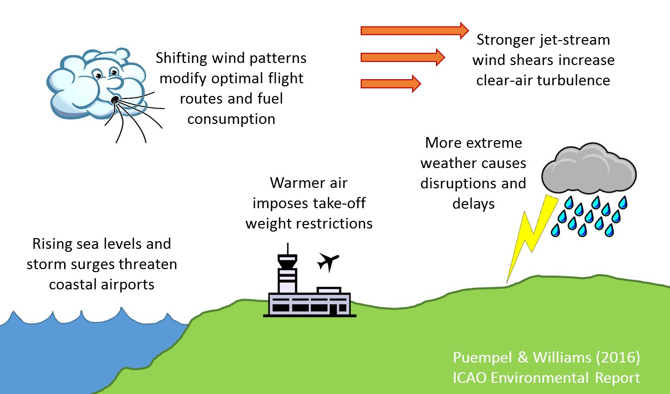 ICAO image showing the effects of climate change on aviation